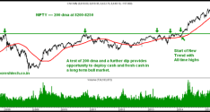 Nifty and 200 day moving average – Part 1