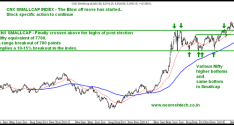 Smallcap Index in a breakout Mode !