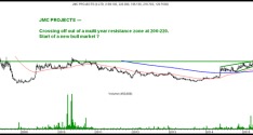 JMC Projects – Major Rounding and Multi-Year Highs