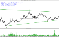 DISH TV – Cup and Handle / Consolidation.