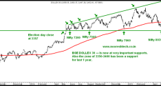 Nifty Technical View – Bottoming out is a Process