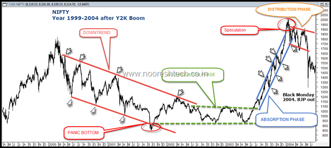 Dow Theory Phase