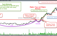 TECHNICAL ANALYSIS – A tool to Strategize for an Investor and Trader
