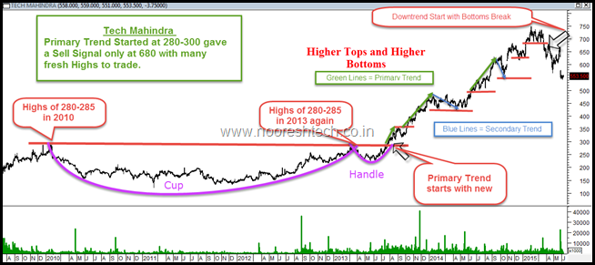 Dow Theory - Tech Mahindra