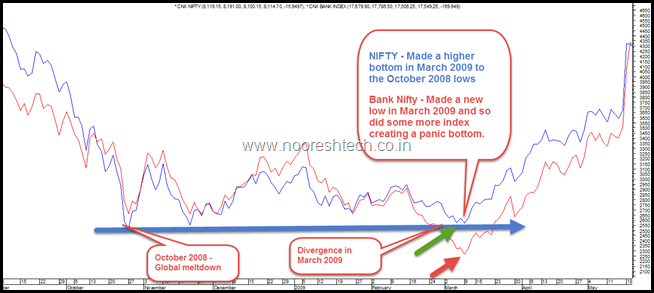 Nifty and Bank Nifty Divergence