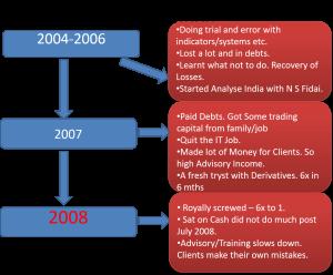 Nooresh Merani - 2004-2008