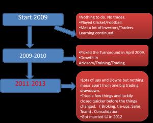 Nooresh Merani - 2009-2013