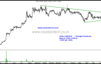 Atul Limited – Triangle Breakout
