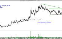 Balaji Tele – Will it be a Breakout or False Breakout?