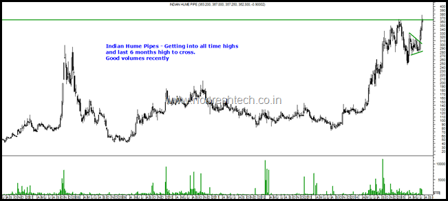 Indian Hume Pipes