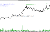 JB Chemicals – Cup and Handle Breakout