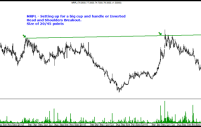 MRPL – Cup and Handle Breakout