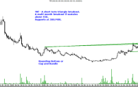 TRF – Setting up for a long term breakout