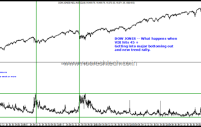 Fear at a 10 year High -India Vix/Nifty and CBOE Vix/Dow Jones signals major bottoming out