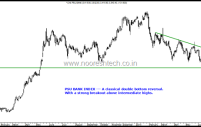 Technical Reversals in PSU Banks – SBI , Bank of Baroda, Union Bank Of India, Canara Bank –