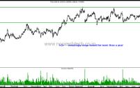 Technical Charts on Radar