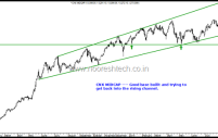 Nifty and CNX Midcap Technical View