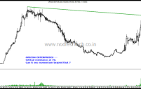 Technical Charts on Radar – Godrej Properties , Oricon Enterprises and Mold Tek Packaging
