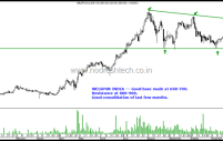 Technical Charts on Radar – Colgate , Hero MotoCorp, Maruti , KPR Mills & Welspun India.
