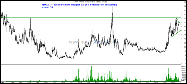 nocil weekly