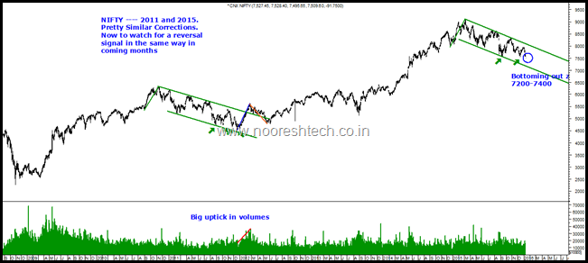 The Big Nifty chart