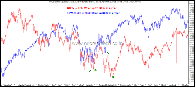 Dow Jones and Nifty 2011
