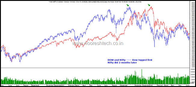 Dow and Nifty 2008