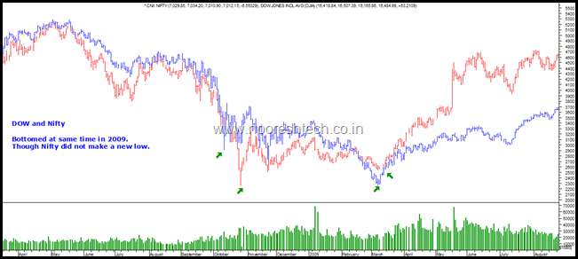 Dow and Nifty 2009