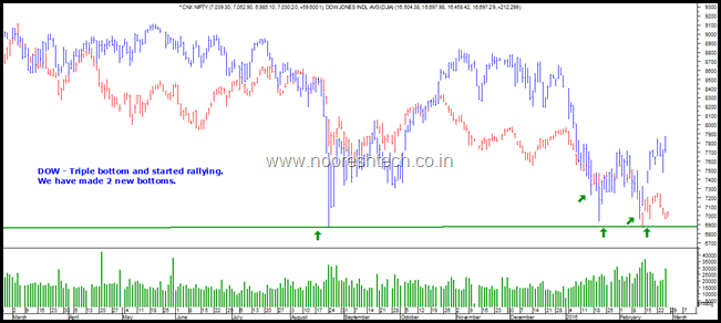 Dow and Nifty 2016 now
