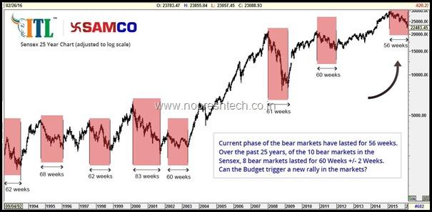 SamcoBear Cycles