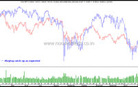Global Indices on a Run – Dow Jones, Dax, Nikkei, Hang Seng , Ftse, S&P 500