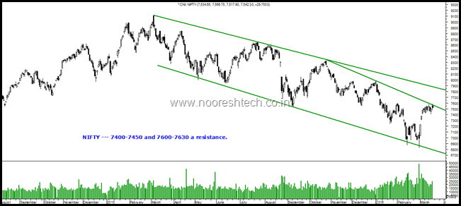 Nifty short term