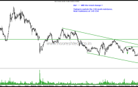 DLF – Will the Downtrend Reverse Going Ahead ?