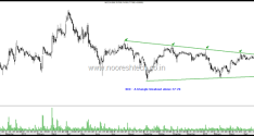 NCC – Triangle Breakout after 4 attempts