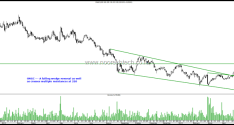 ONGC – Bottomed Out and Trend Change to Up !