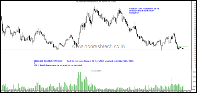 Reliance Communication.