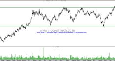 Bank Nifty and Private Banks Charts
