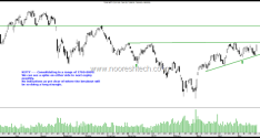 Nifty Technical View & 10 year Blogging Anniversary