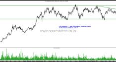 Stocks Near Resistances – LIC Housing Finance, UltraTech, Titan, Power Grid, Motherson Sumi, M&M , ITC, Indian Oil, Divis , Dabur