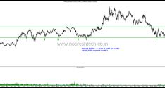 Stocks on Supports , Will they Hold or Breakdown? United Spirits, Sun Pharma, Reliance Inds, Idea , Rcom, Bharat Forge, Cadilla, Eicher Motors and Cummins India