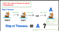 The Ship of Theseus Paradox – Nifty 2008 and Nifty 2016