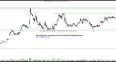Agri-Related Stocks on Radar – Bharat Rasayan, Dhanuka Agritech, Jain irrigation, PI Inds,Rallis Limited, UPL.