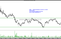 Breakout Stocks – Jain Irrigation , Reliance Capital, LIC Housing , HSIL.