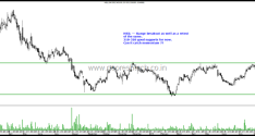 Breakout Stocks – Jain Irrigation , Reliance Capital, LIC Housing , HSIL.