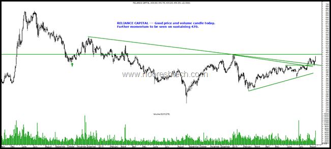 Reliance Capital Blog