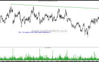 Stocks on Radar in Nifty 50 & Nifty Junior – TCS , Tata Power , Sail, Reliance Industries, ONGC, NMDC , Kotak Mahindra , HDFC Limited, Divis & Bharti Airtel