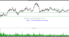 Sector on Radar – Information Technology – Infosys , Tcs , Tech Mahindra , Hexaware , Persistent, Wipro