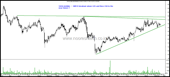 Tata Global Blog
