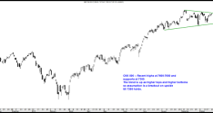 Nifty and CNX 500 Technical View.