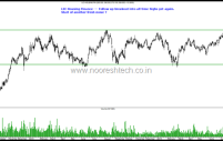 Housing Finance Stocks on Fresh Breakout – Indiabulls Housing , GIC Housing & LIC Housing Finance. Stocks at Breakouts – Hikal, GSFC , KCP